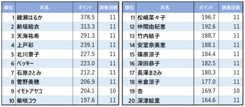 綾瀬はるか_10年間(2009~2019年)人気を博している女性タレントベスト20